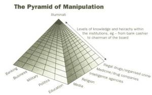 Pyramid of Manipulation David Icke