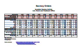 secrecy_orders - FAS.org