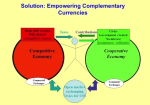 társadalmi szféra alternatív fizetőeszközökkel