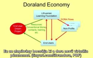 doraland economy